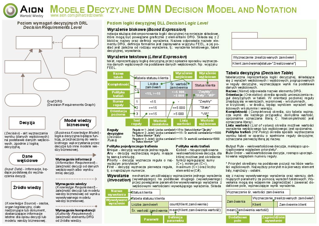DMN Poster