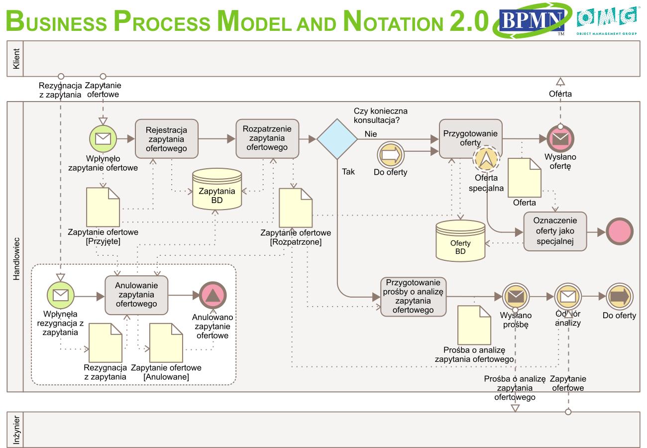 Plakat BPMN 2.0