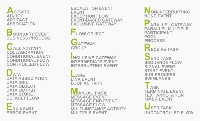 Terminologia BPMN 2.0